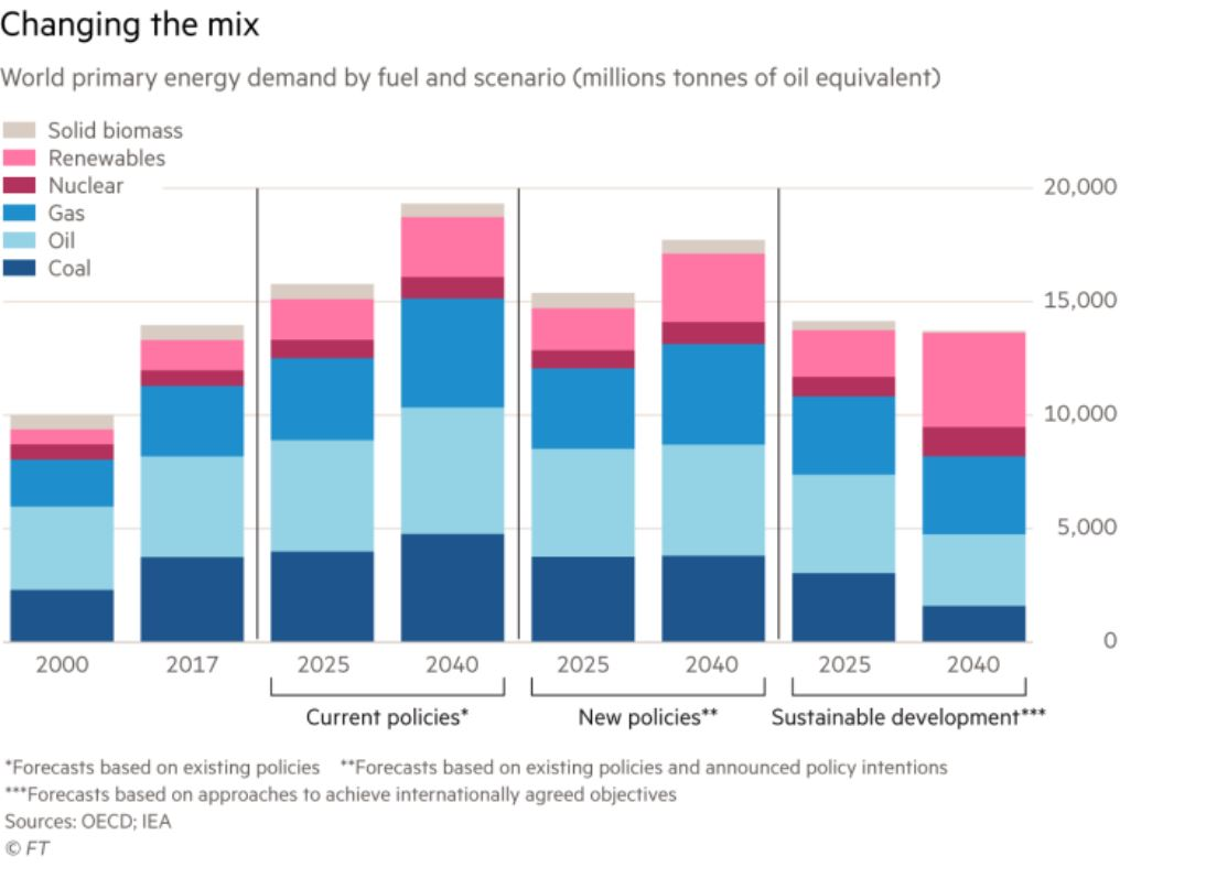 Changing the mix - source OECD, IEA