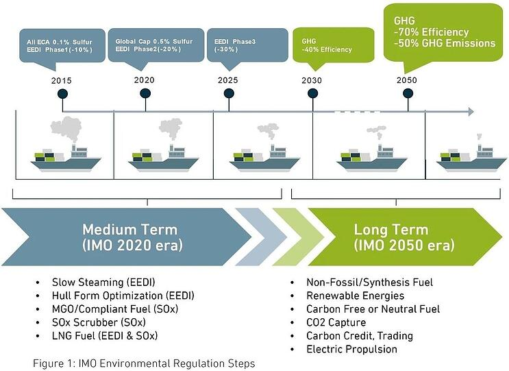 Shipping's journey towards a low-carbon future